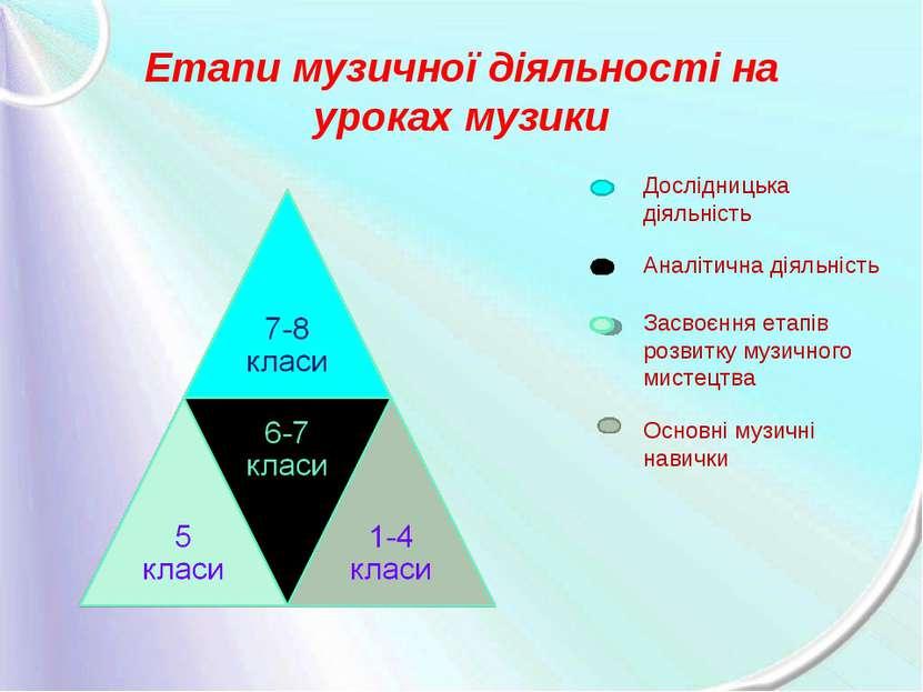 Етапи музичної діяльності на уроках музики Дослідницька діяльність Аналітична...