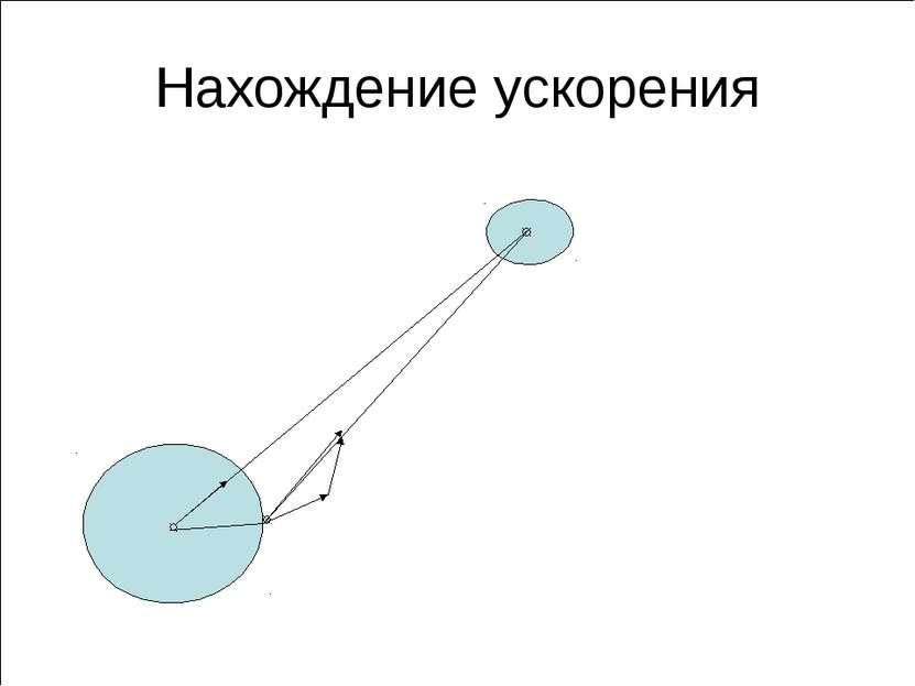 Нахождение ускорения r r 1 Луна Земля