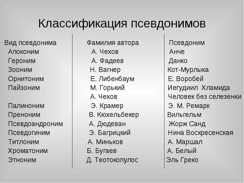 Классификация псевдонимов Вид псевдонима Фамилия автора Псевдоним Апоконим А....