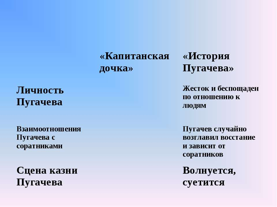 «Капитанская дочка» «История Пугачева» Личность Пугачева Жесток и беспощаден ...
