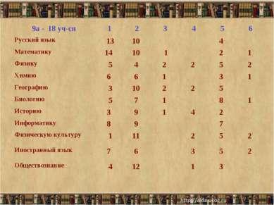 9а - 18 уч-ся 1 2 3 4 5 6 Русский язык 13 10   4  Математику 14 10 1...