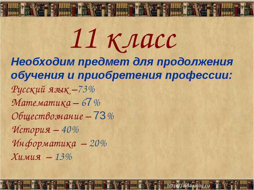 Необходим предмет для продолжения обучения и приобретения профессии: Русский ...