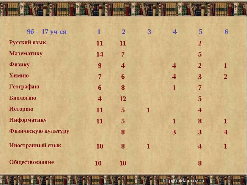 9б - 17 уч-ся 1 2 3 4 5 6 Русский язык 11 11   2  Математику 14 7  ...