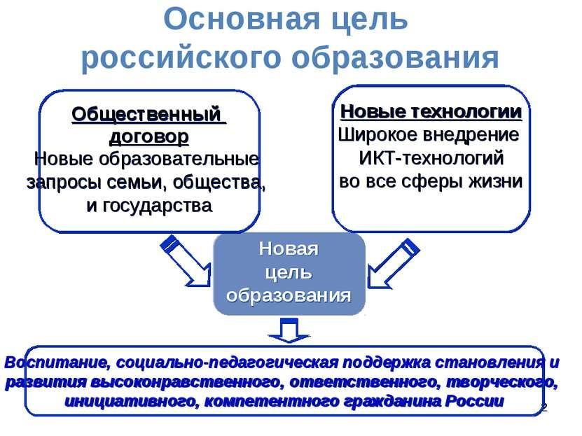 * * * Основная цель российского образования Новая цель образования Новые техн...