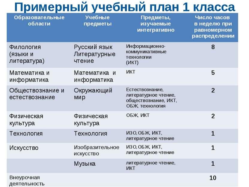 Примерный учебный план 1 класса Образовательные области Учебные предметы Пред...