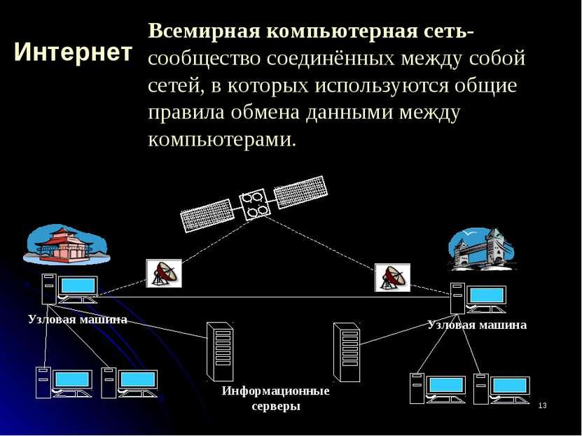 * Интернет Узловая машина Всемирная компьютерная сеть- сообщество соединённых...