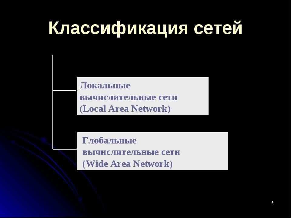 * Классификация сетей Локальные вычислительные сети (Local Area Network) Глоб...