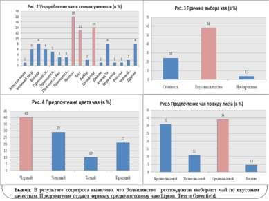 Вывод: В результате соцопроса выявлено, что большинство респондентов выбирают...
