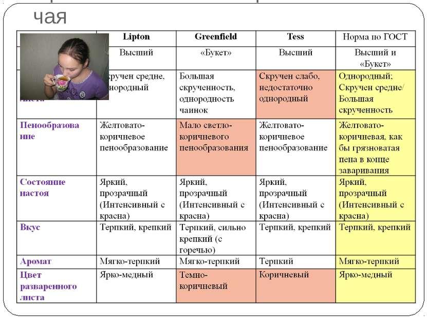 Органолептическая оценка качества чая