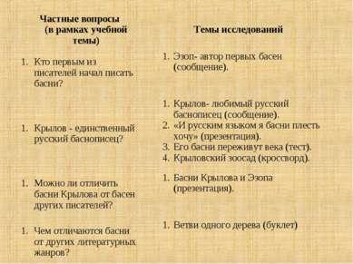 Частные вопросы (в рамках учебной темы) Темы исследований Кто первым из писат...