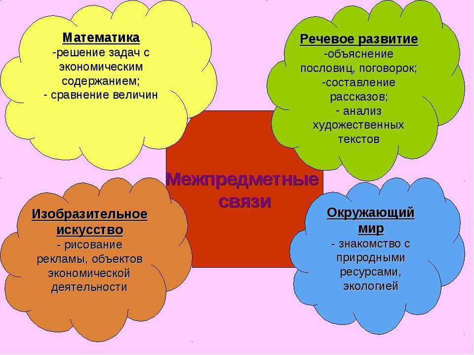 Межпредметные связи Речевое развитие объяснение пословиц, поговорок; составле...