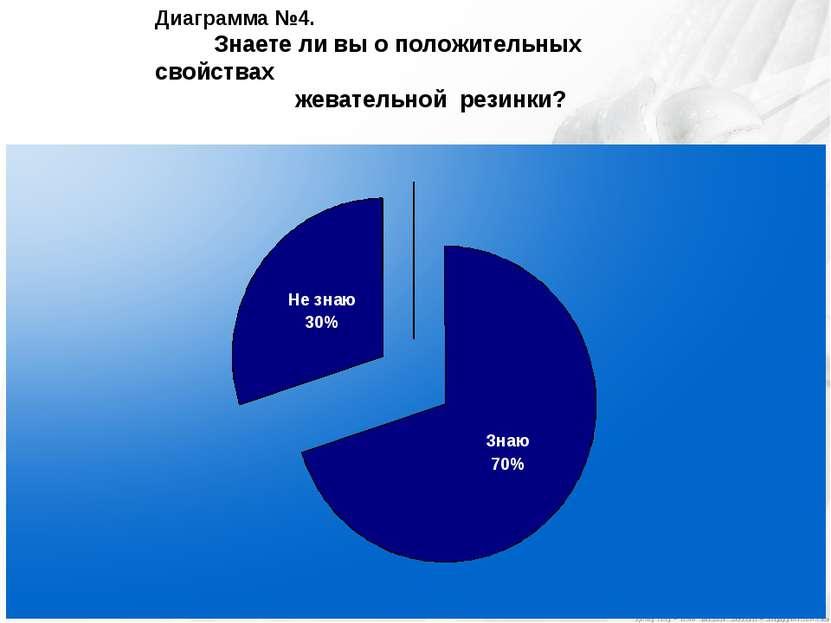 Диаграмма №4. Знаете ли вы о положительных свойствах жевательной резинки?