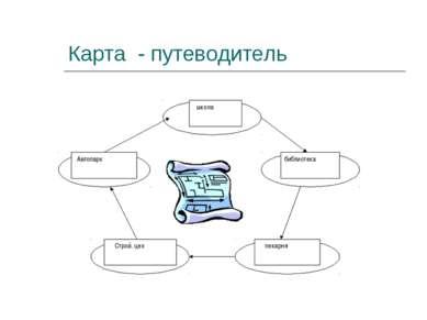 Карта - путеводитель