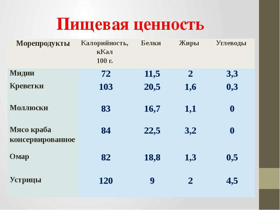 Пищевая ценность Морепродукты Калорийность,кКал 100 г. Белки  Жиры Углеводы ...