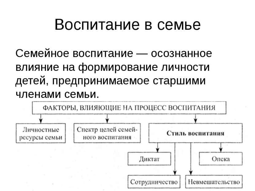 Воспитание в семье Семейное воспитание — осознанное влияние на формирование л...