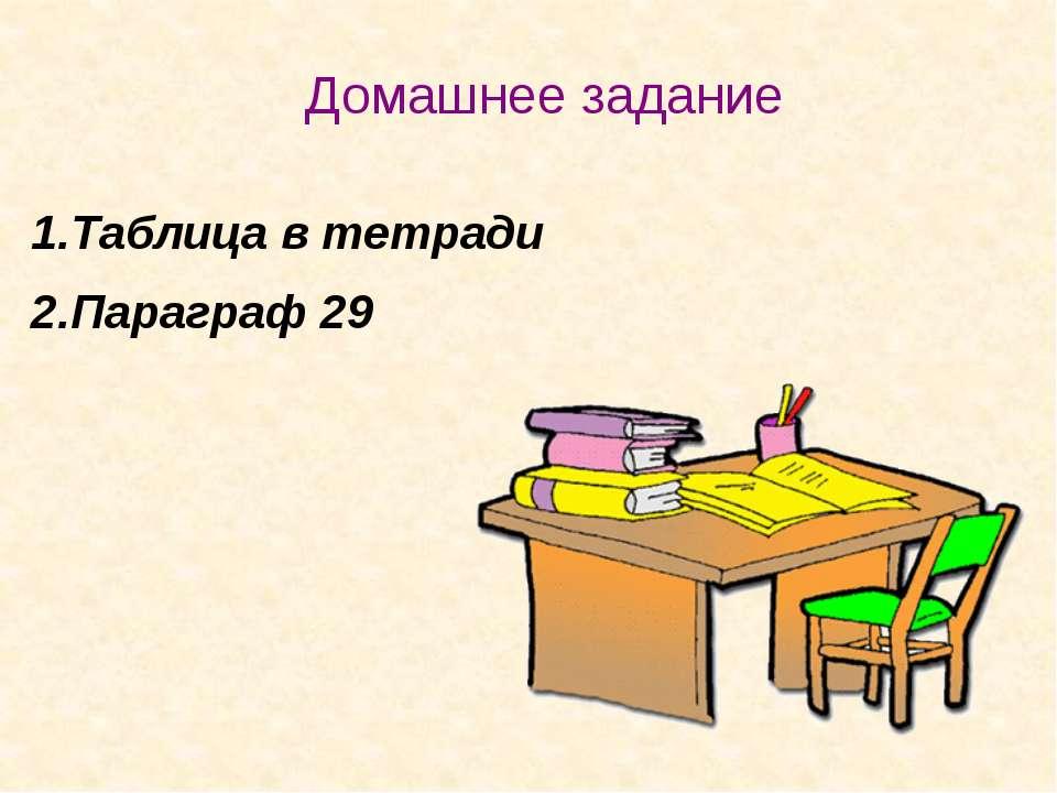 Таблица в тетради Параграф 29 Домашнее задание