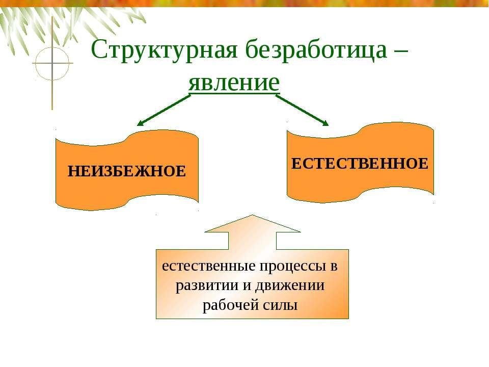 Структурная безработица – явление НЕИЗБЕЖНОЕ ЕСТЕСТВЕННОЕ естественные процес...