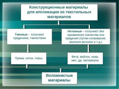 Конструкционные материалы для аппликации из текстильных материалов Тканные - ...