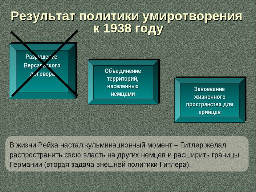 Результат политики умиротворения к 1938 году Разрушение Версальского договора...