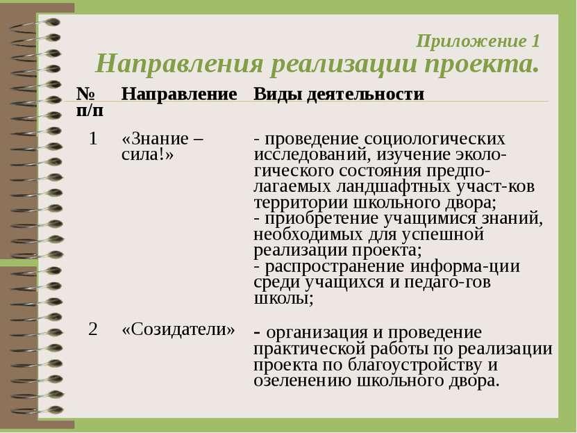 Приложение 1 Направления реализации проекта. № п/п Направление Виды деятельно...