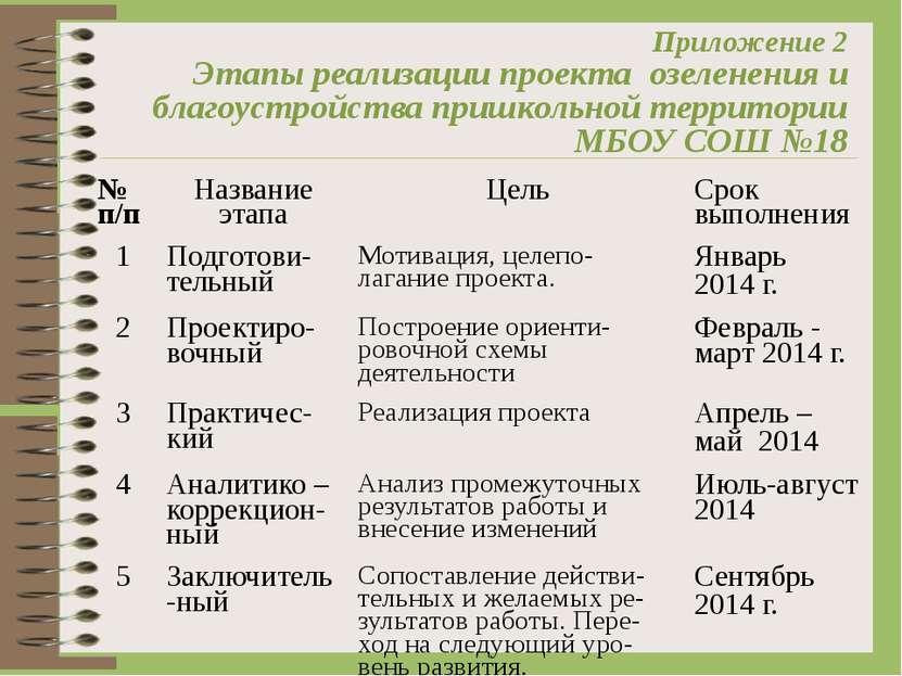 Приложение 2 Этапы реализации проекта озеленения и благоустройства пришкольн...