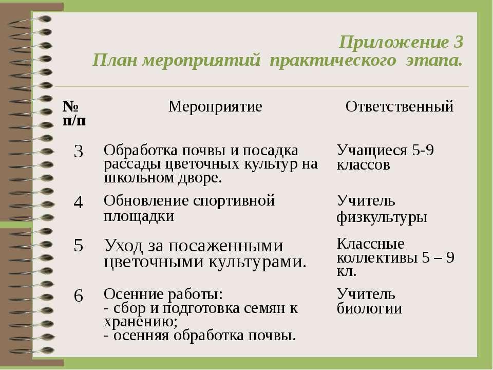 Приложение 3 План мероприятий практического этапа. № п/п Мероприятие Ответст...