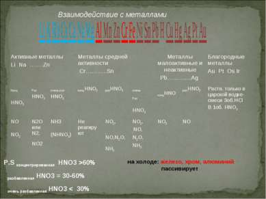 P.S концентрированная HNO3 >60% разбавленная HNO3 = 30-60% очень разбавленная...