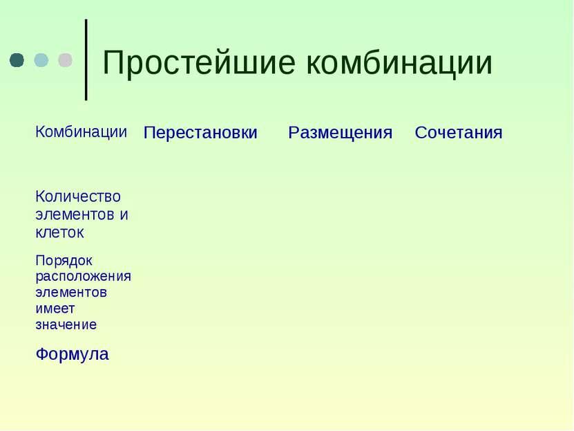 Простейшие комбинации Комбинации Перестановки Размещения Сочетания Количество...