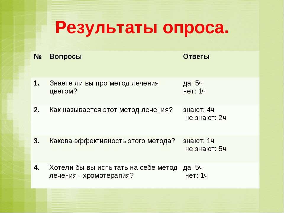 Результаты опроса. № Вопросы Ответы 1. Знаете ли вы про метод лечения цветом?...