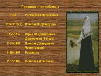 Продолжение таблицы 1054 Ростислав I Мстиславич 1154-1155(?) Изяслав III Дави...