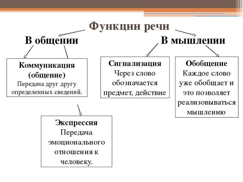 Функции речи В общении В мышлении Коммуникация (общение) Передача друг другу ...