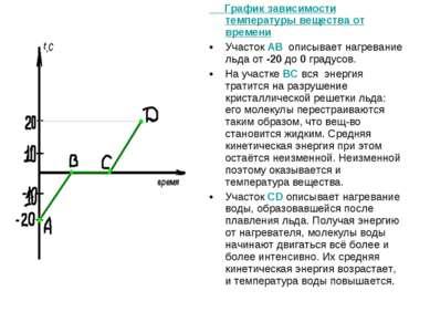 График зависимости температуры вещества от времени Участок АВ описывает нагре...