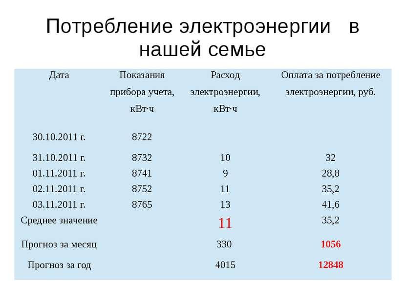 Потребление электроэнергии в нашей семье в режиме экономии Дата Показания при...
