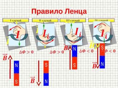 Правило Ленца I случай II случай III случай IV случай