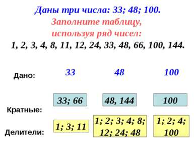 Даны три числа: 33; 48; 100. Заполните таблицу, используя ряд чисел: 1, 2, 3,...