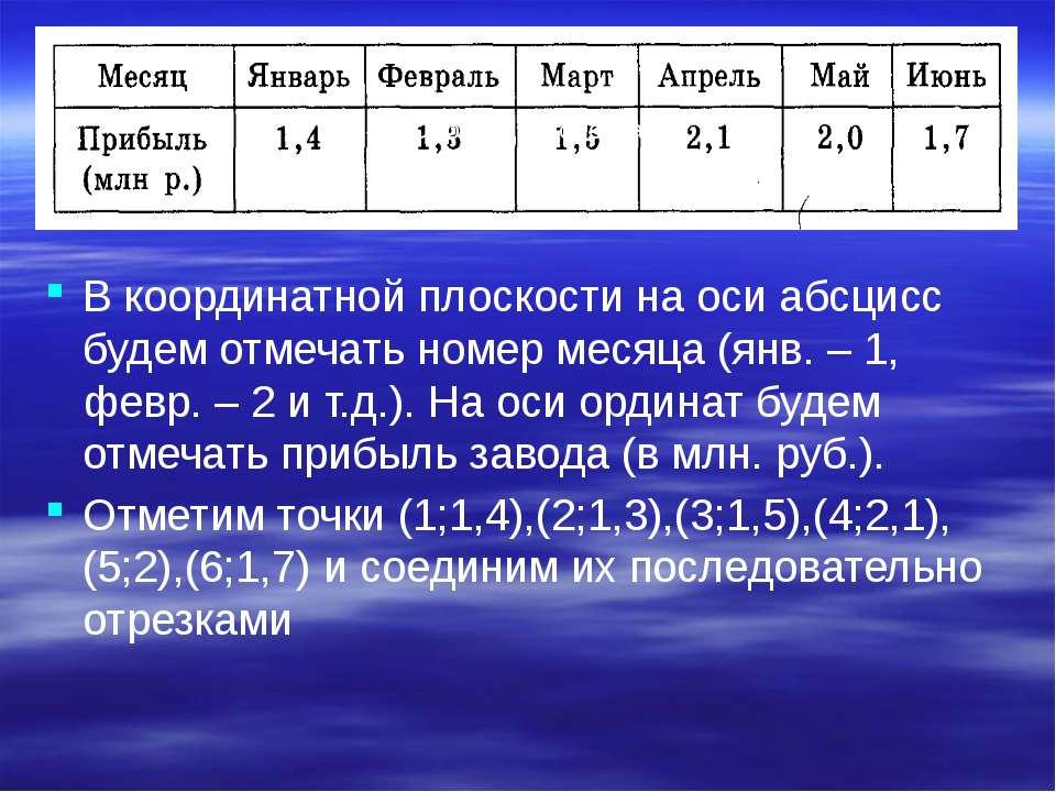 В координатной плоскости на оси абсцисс будем отмечать номер месяца (янв. – 1...
