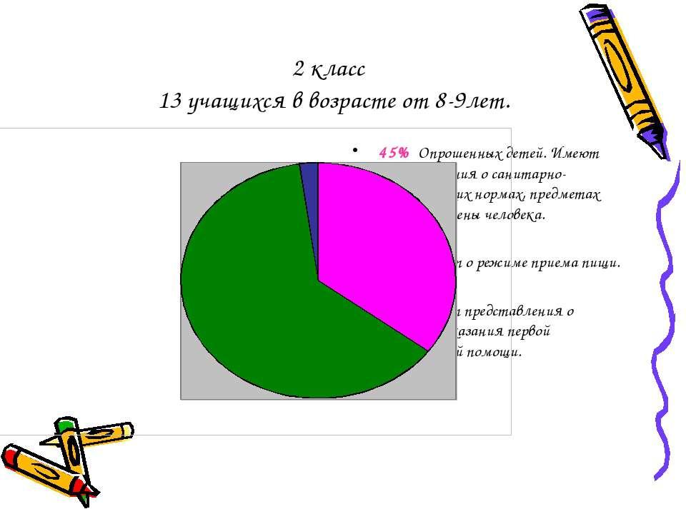 2 класс 13 учащихся в возрасте от 8-9лет. 45% Опрошенных детей. Имеют предста...