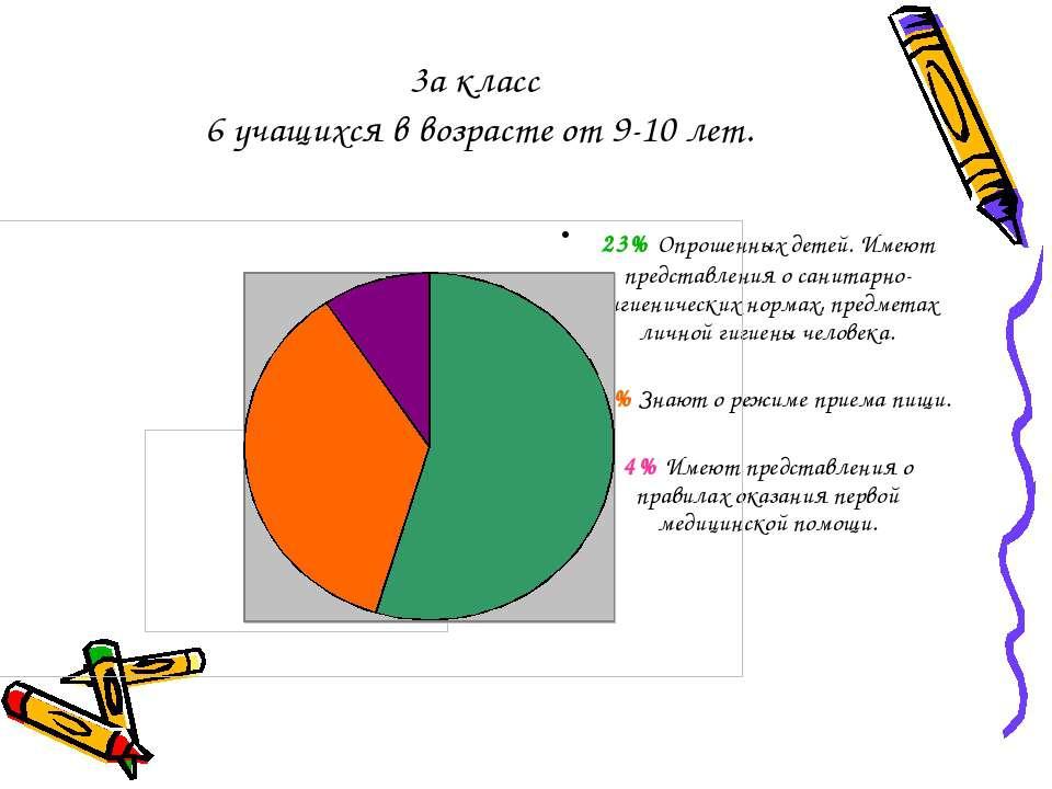 3а класс 6 учащихся в возрасте от 9-10 лет. 23% Опрошенных детей. Имеют предс...