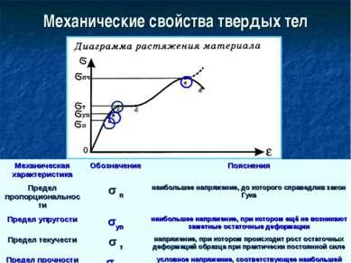 Механические свойства твердых тел Механическая характеристика Обозначение Поя...