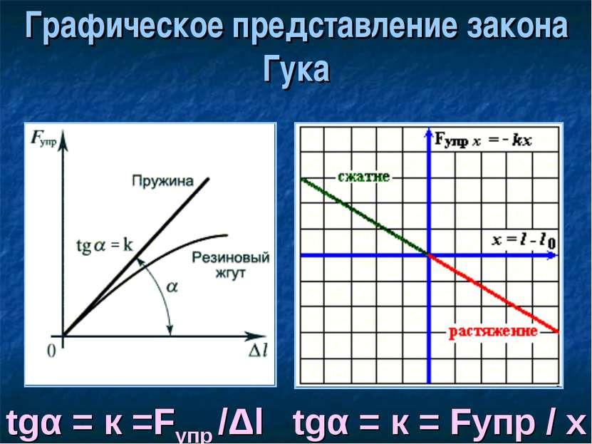 Графическое представление закона Гука tgα = к =Fупр /Δl tgα = к = Fупр / х
