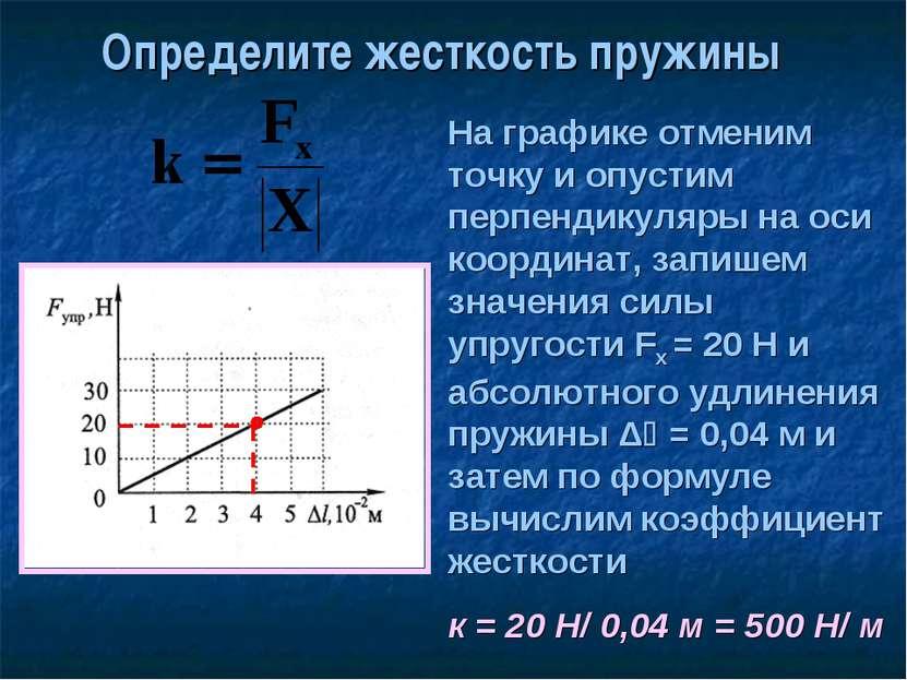 Определите жесткость пружины На графике отменим точку и опустим перпендикуляр...