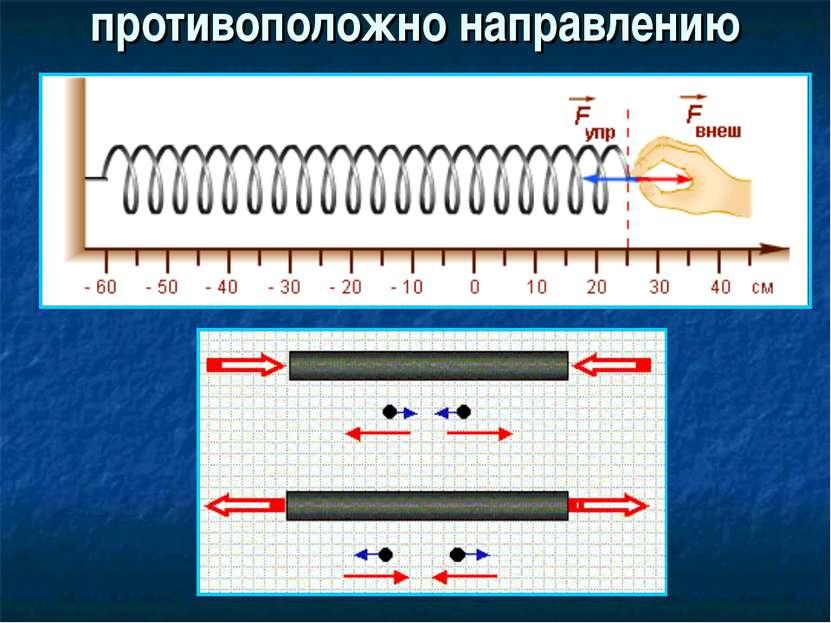 Направление силы упругости: противоположно направлению перемещения частиц при...