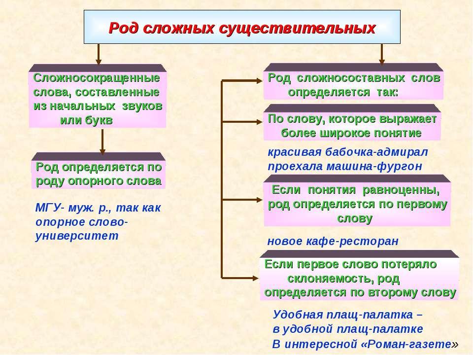 Род сложных существительных Сложносокращенные слова, составленные из начальны...