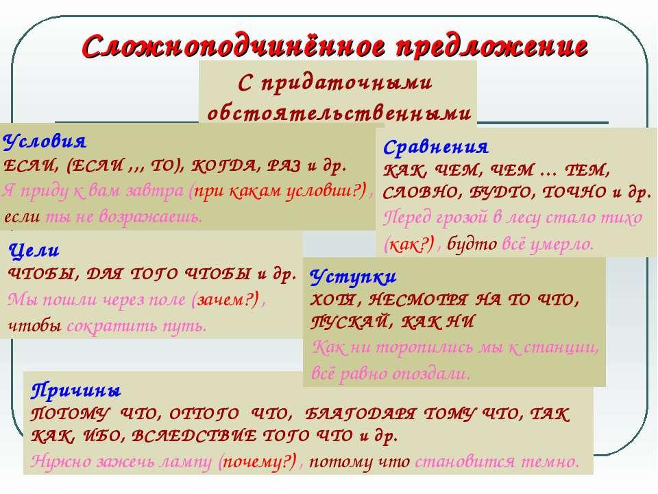 Сложноподчинённое предложение С придаточными обстоятельственными Условия ЕСЛИ...