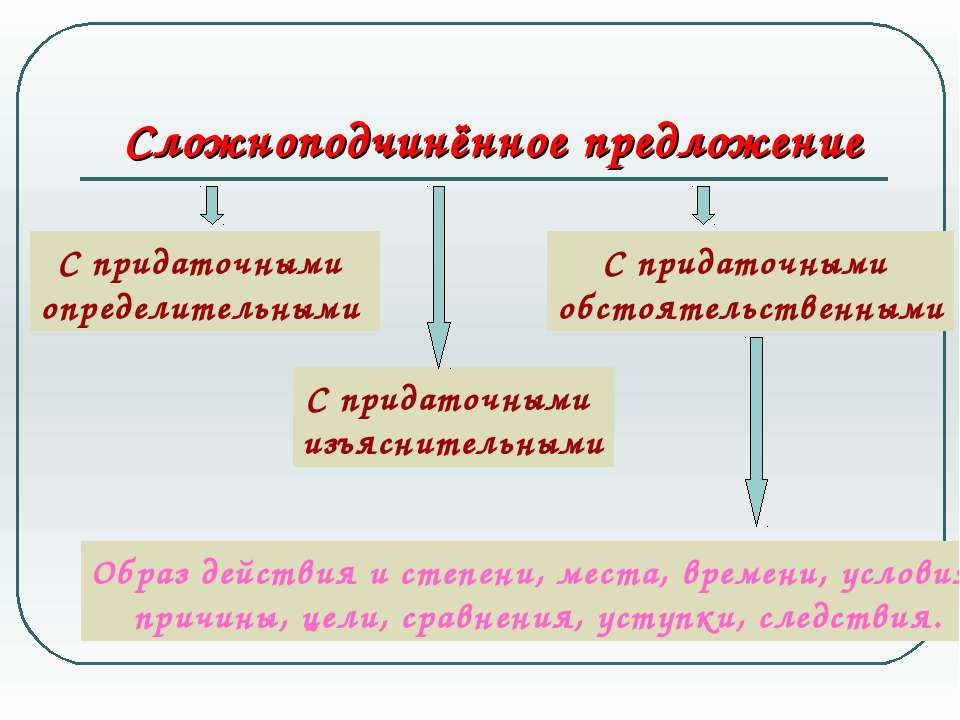 Сложноподчинённое предложение С придаточными определительными С придаточными ...