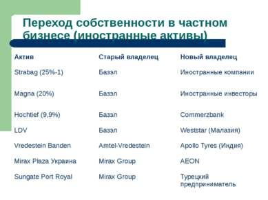 Переход собственности в частном бизнесе (иностранные активы) Актив Старый вла...