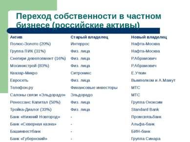 Переход собственности в частном бизнесе (российские активы) Актив Старый влад...
