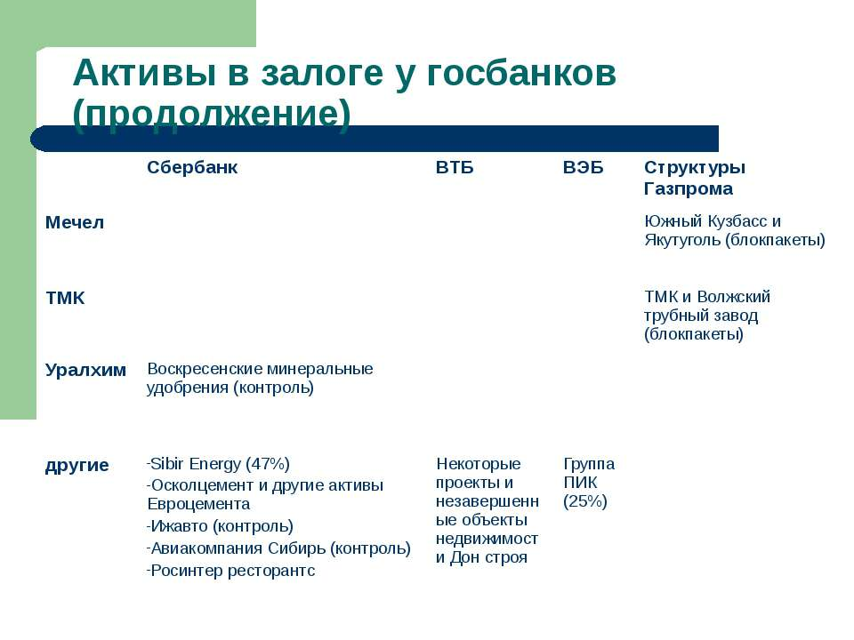 Активы в залоге у госбанков (продолжение) Сбербанк ВТБ ВЭБ Структуры Газпрома...