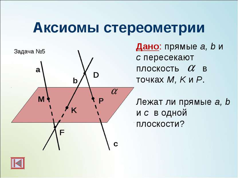 Аксиомы стереометрии M P K F Дано: прямые a, b и с пересекают плоскость в точ...