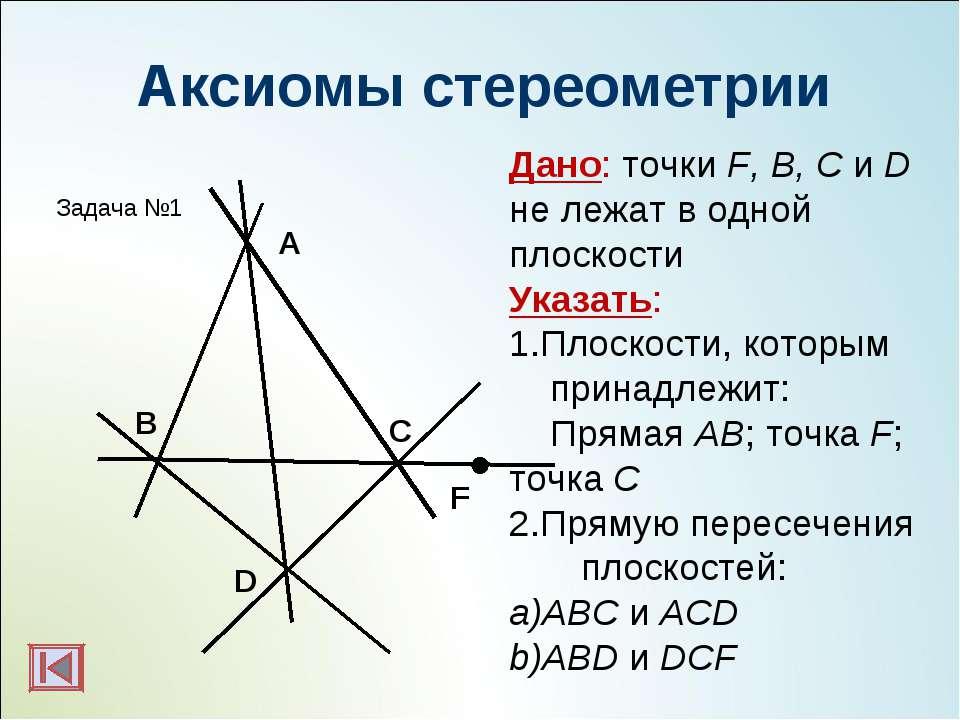 Аксиомы стереометрии C D B F A Дано: точки F, B, C и D не лежат в одной плоск...